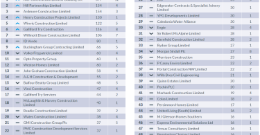 Kier top the contractors league table for May with highest value of projects awarded