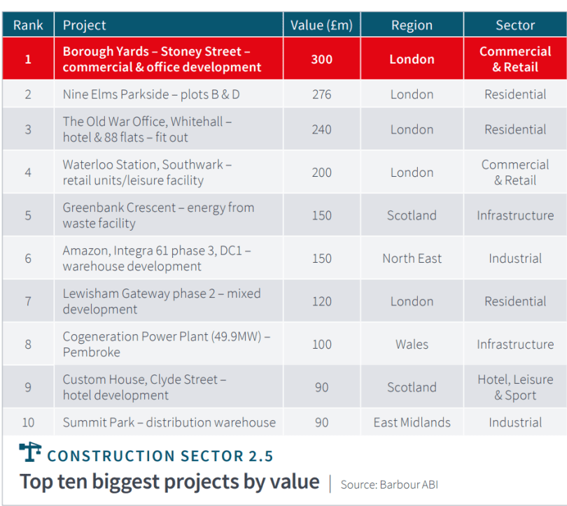 UK Construction Contract Awards are up by 11% on July 2018