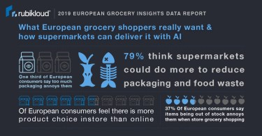 How green is your grocer? UK Supermarkets Fail to Meet Shoppers' Sustainability Expectations