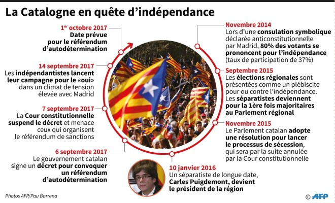 Catalogne-quete-independance_1_1399_848