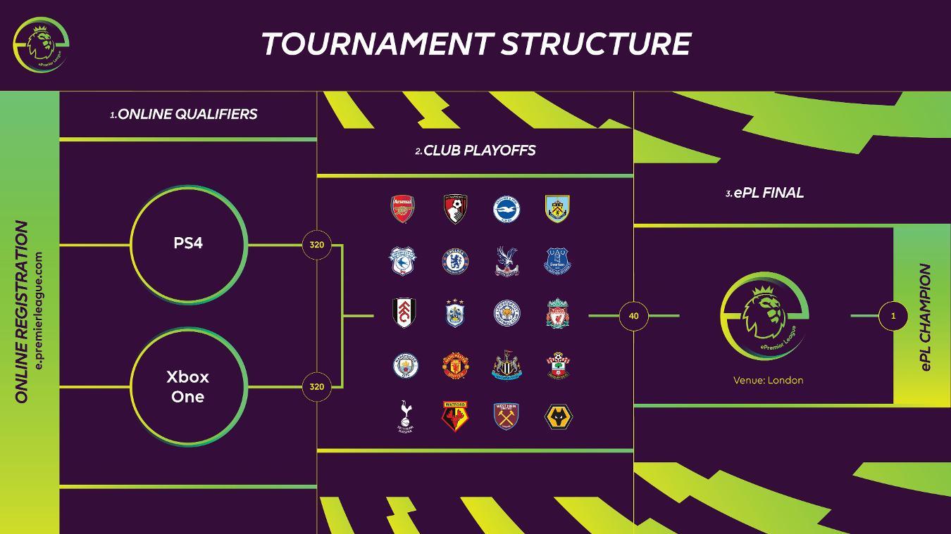Fifa Online 3 Registration