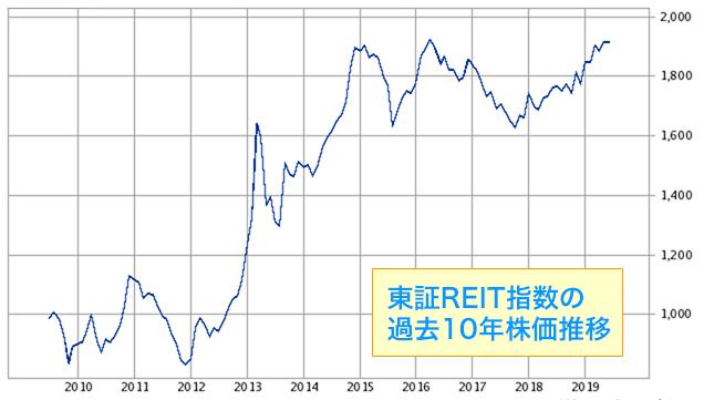 東証REIT指数の過去10年株価推移