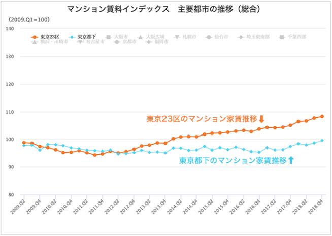 東京23区のマンション家賃推移