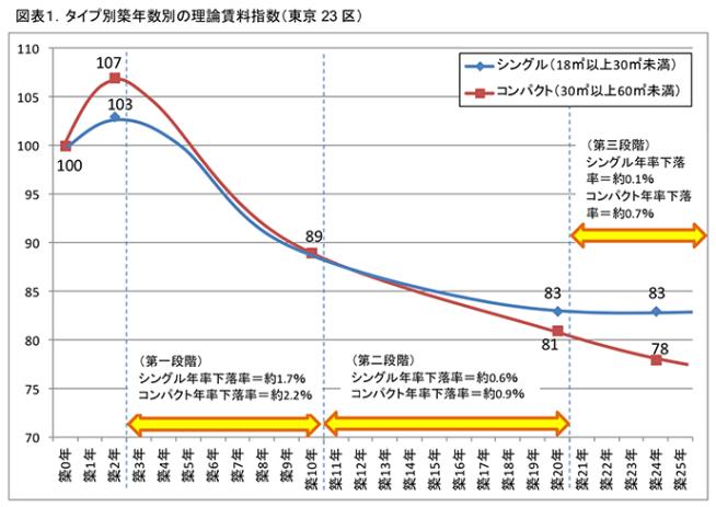 タイプ別築年数別の理論賃料指数(東京23区)