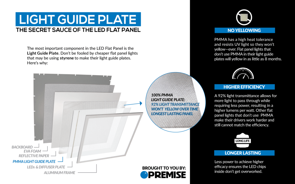 medium resolution of so next time you consider an led flat panel be informed and ask the manufacturer the question what s in your light guide plate