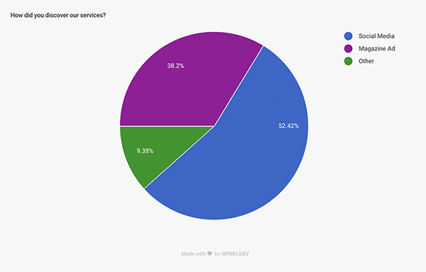 Forminator Poll Realtime results