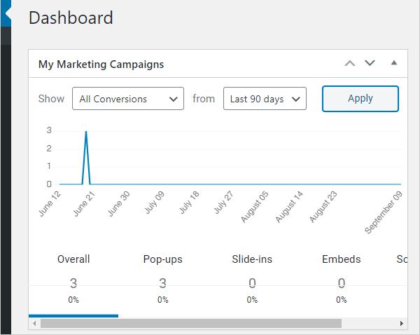 Hustle Dashboard Analytics widget.