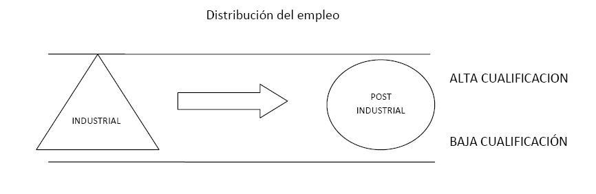 Los factores de cambio en el mercado de trabajo (2/2)
