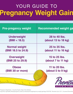 Pregnancy weight gain for twins and other multiples also guide to prenate vitamin family rh