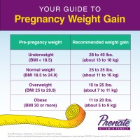 Guide to Pregnancy Weight Gain - Prenate Vitamin Family