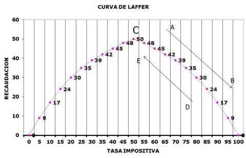 CURVA-DE-LAFFER1