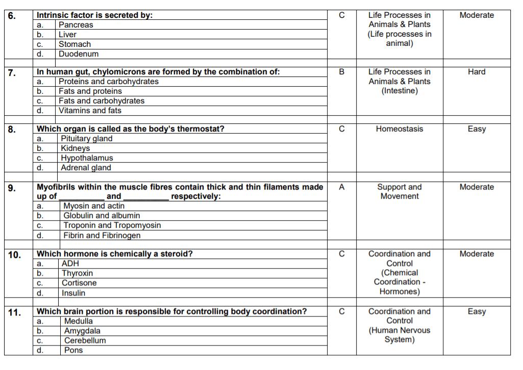 PMC Today Test MCQs [PDF]