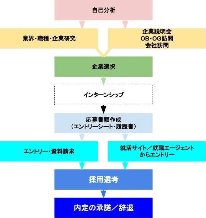 新卒の就活手順チャート図