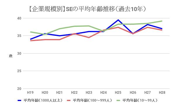 システムエンジニア(SE)の企業規模別の平均年齢推移(過去10年)