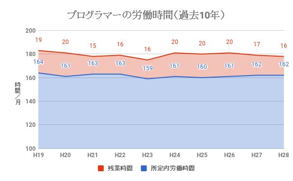 プログラマーの労働時間、残業時間(過去10年)