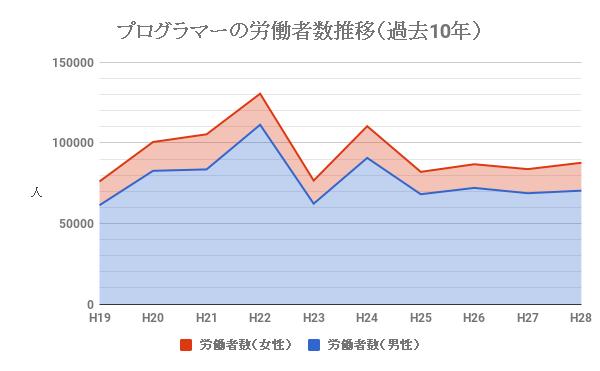 プログラマーの労働者数推移(過去10年)