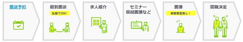 就職Shop(ショップ)の転職・就職サポートの内容/登録後の流れ