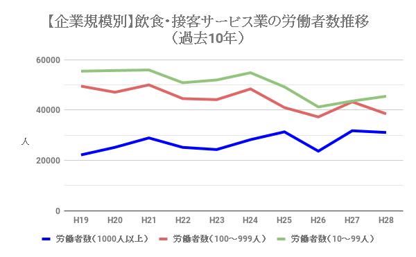 飲食業・接客サービス業の企業規模別の労働者数推移(過去10年)