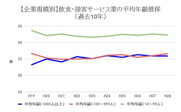 飲食業・接客サービス業の企業規模別の平均年齢推移(過去10年)