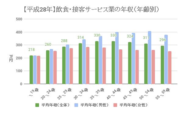 飲食業・接客サービス業の給料、年収(年齢別)