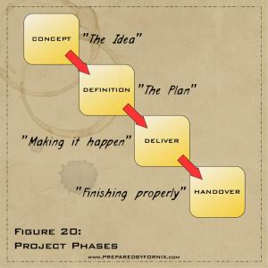Fig20- Project Phases