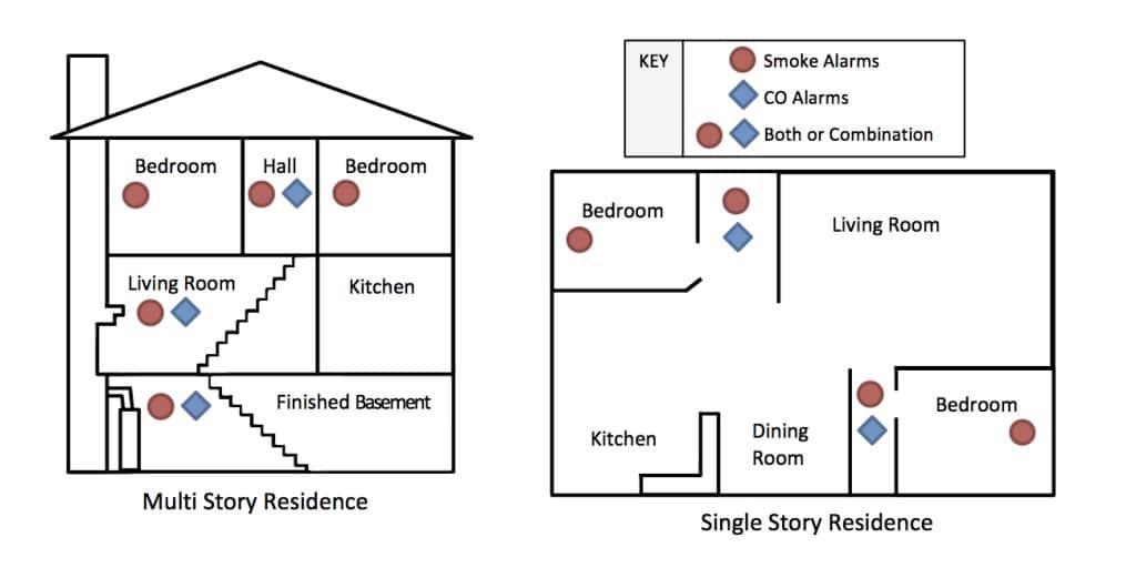 Residential Wiring Diagram Symbols Smoke And Carbon Monoxide Detectors After Teotwawki