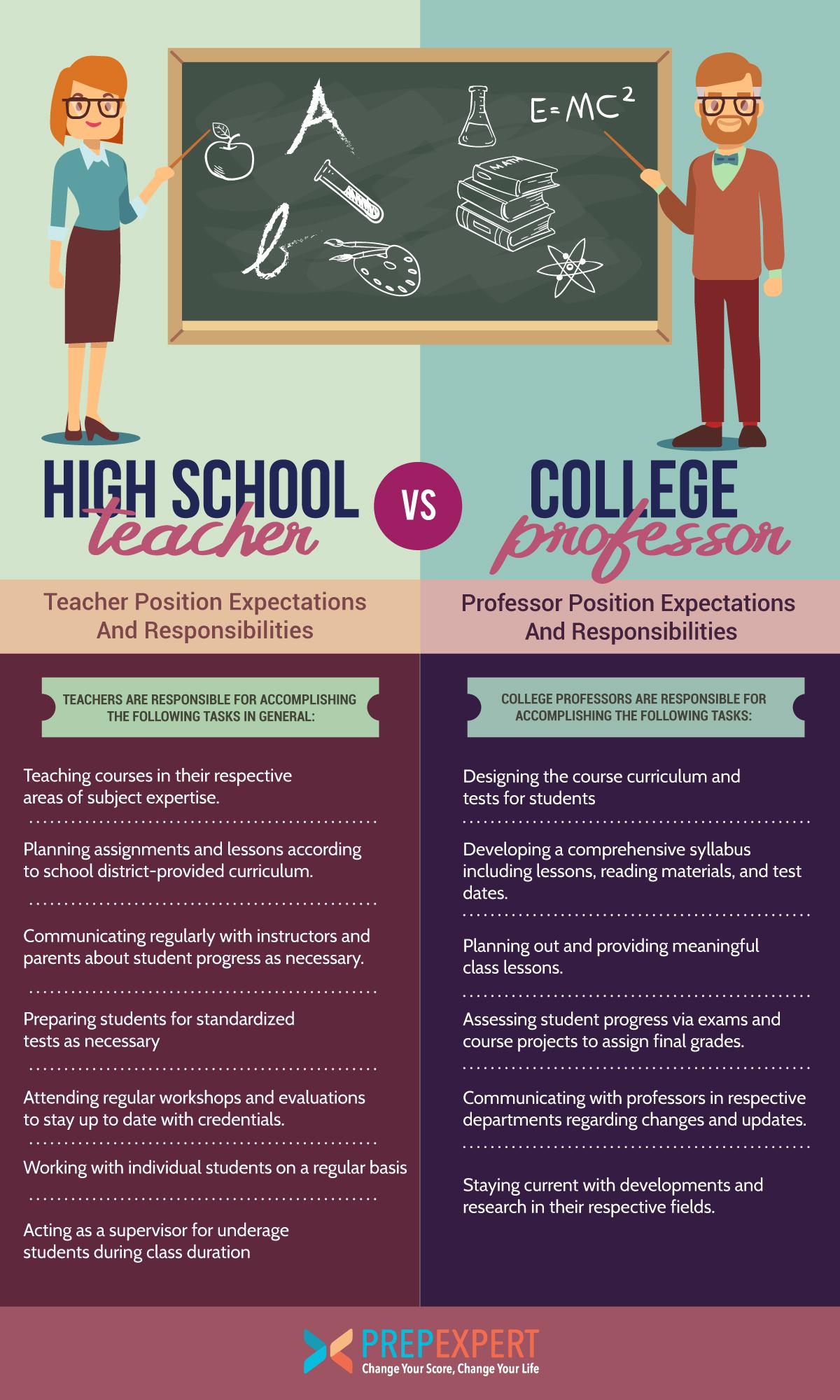 High School Teacher Vs College Professor