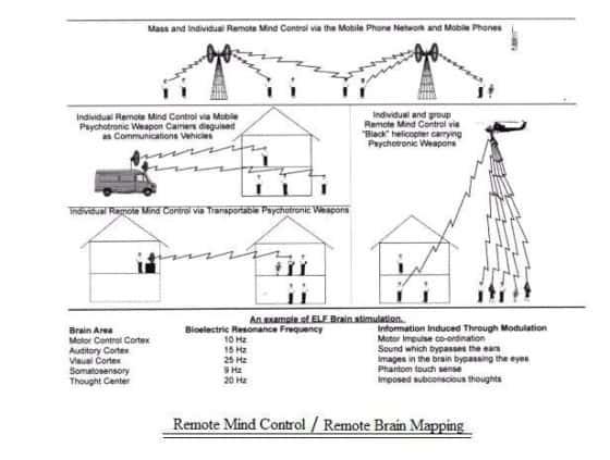 mind control documents