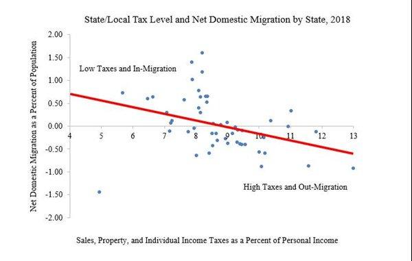 tax friendly migration