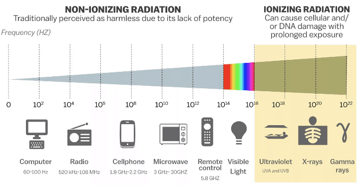 non ionizing cell phone radiation miscarriage study