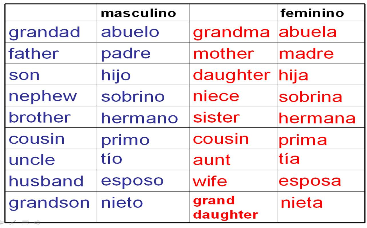 Words And Phrases To Describe Your Family In Spanish