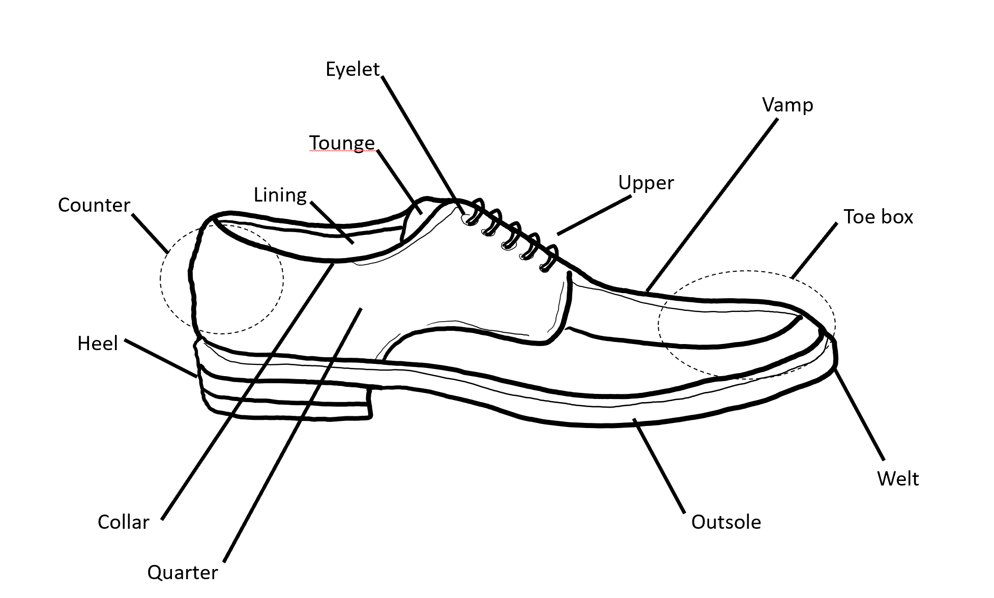 Shoe Anatomy Prepodiatryclinic101