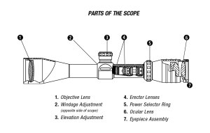 Spotting scopes and why you need them! on Prepper Broadcasting