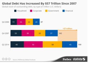 A Worldwide Debt Default Is A Real Possibility