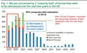 "Corporate America's Next Crisis: The $1.6 Trillion ""Debt Tsunami Of Worry"""