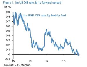 """JPMorgan Spots A Rare And """"Even Worse Omen"""" For The Market"""