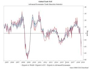 Global Trade Collapsing To Depression Levels