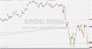 Dow Futures Dump 700 Points To Critical Support, Yuan Slide Is Accelerating