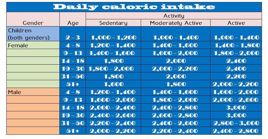 Daily Caloric Intake