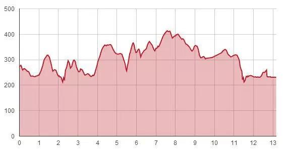 Runner's World Half Elevation Profile