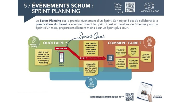 Évènements Scrum : Sprint Planning