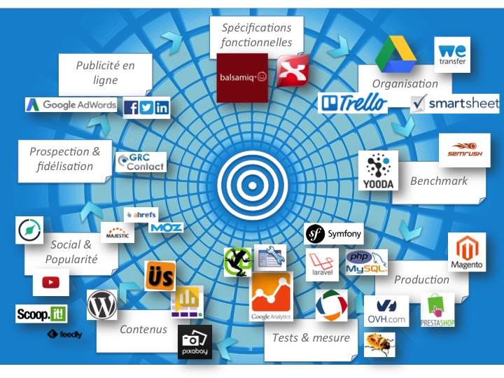 outils webmarketing