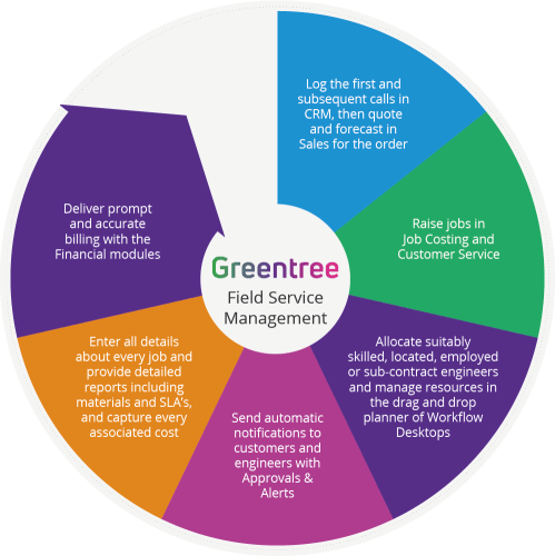 small resolution of greentree field service management software