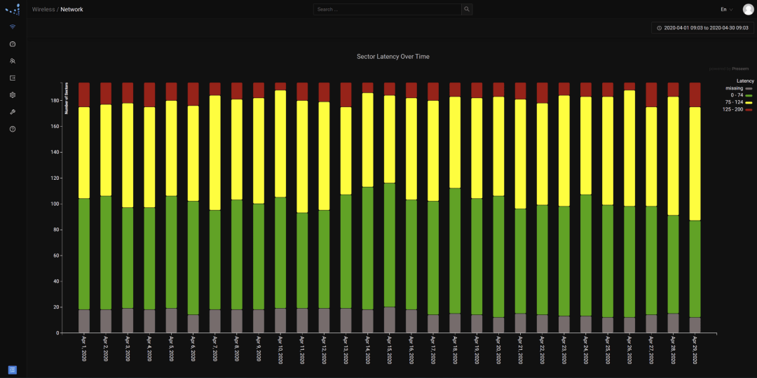 QoE Trend Across Access Points Over Time - Preseem's Wireless Summary