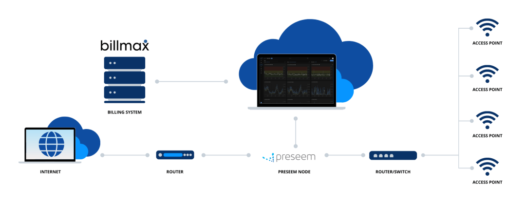 Preseem + Billmax API Deployment Diagram