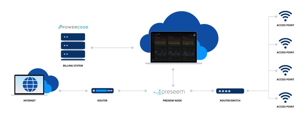 Preseem + Powercode API Deployment Diagram