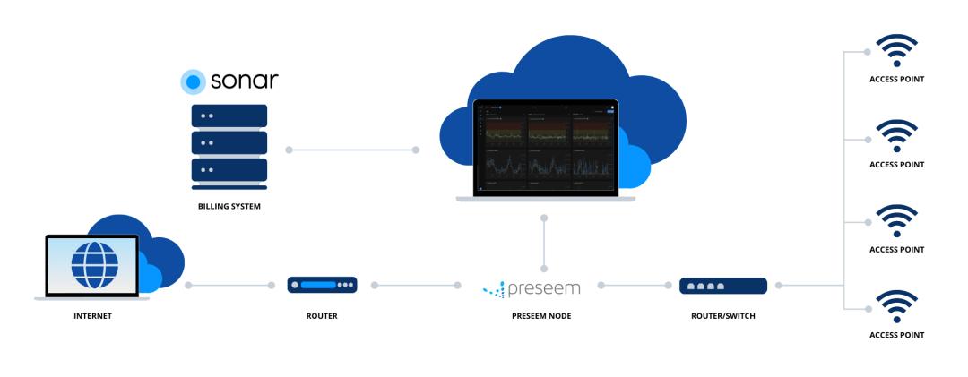 Preseem + Sonar Software API Deployment Diagram