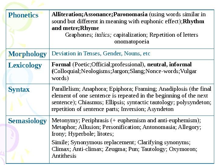 Lets practice Phonetics Alliteration Assonance
