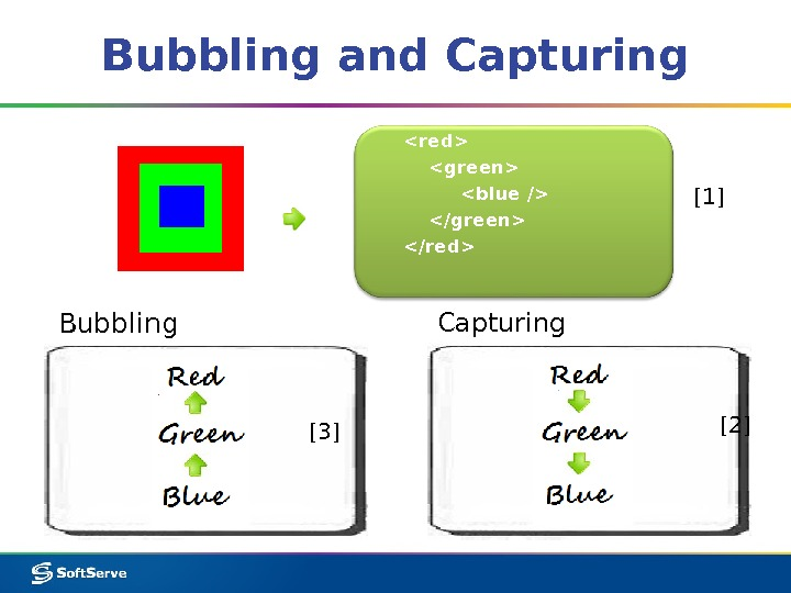 Event bubbling and capturing w3schools