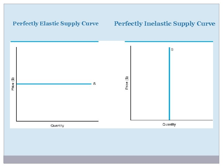 ? A perfectly elastic supply curve. Taxes and perfectly elastic demand (video). 2019-01-07